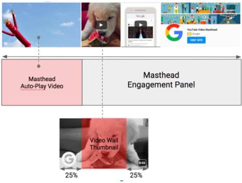 YouTube-Masthead-Ads